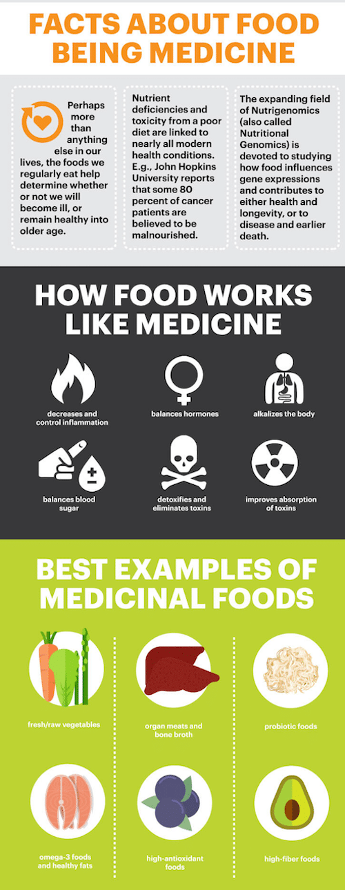 Recovery food and why food is medicine as per Dr Axe.